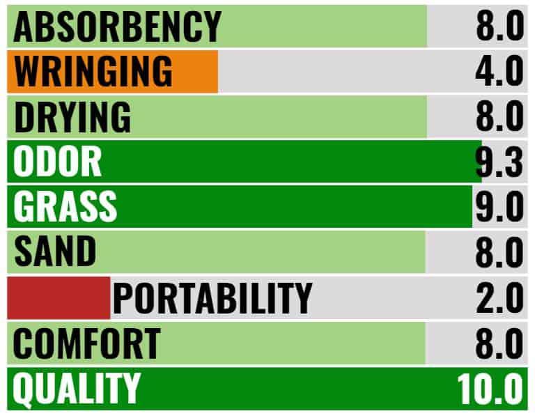 Nomadix towel blog ratings