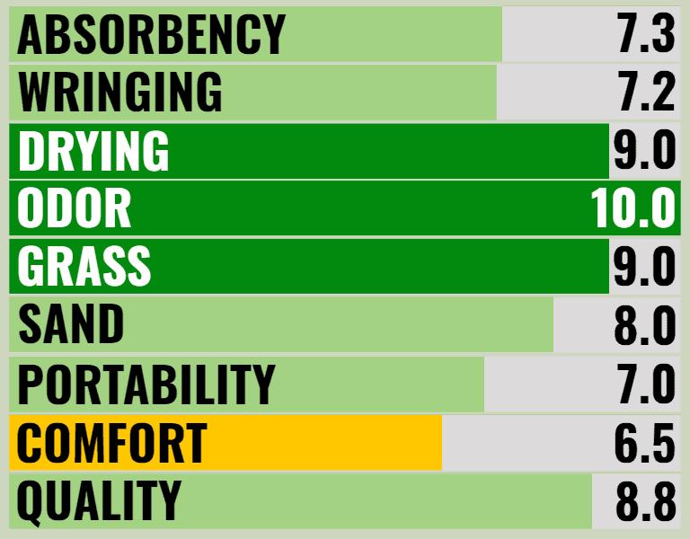PackTowl Personal Blog Ratings Camping