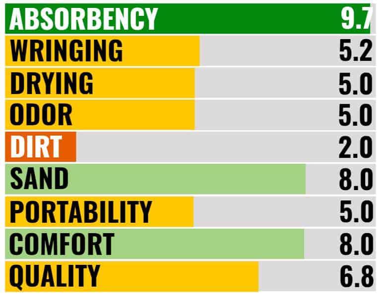 REI Multi Towel Blog Ratings