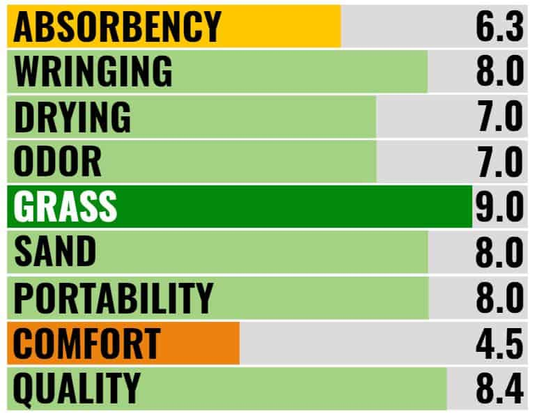 Wise Owl Towel Blog Ratings